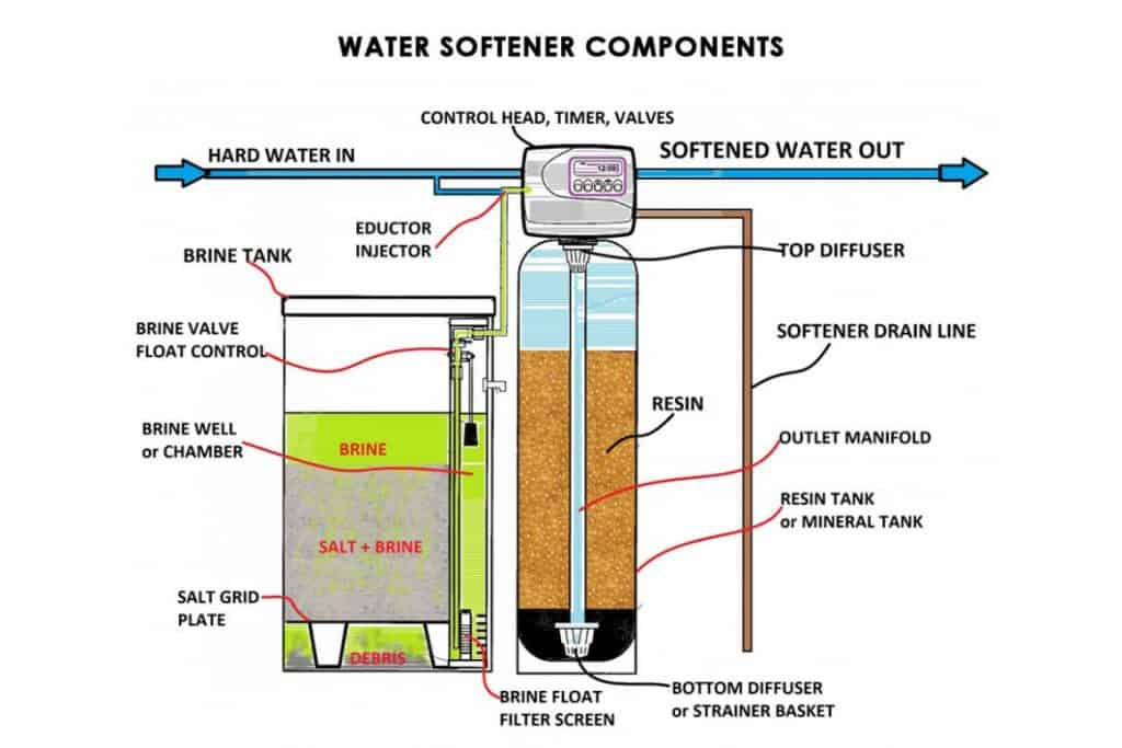 Main Parts Of a Water Softeners System